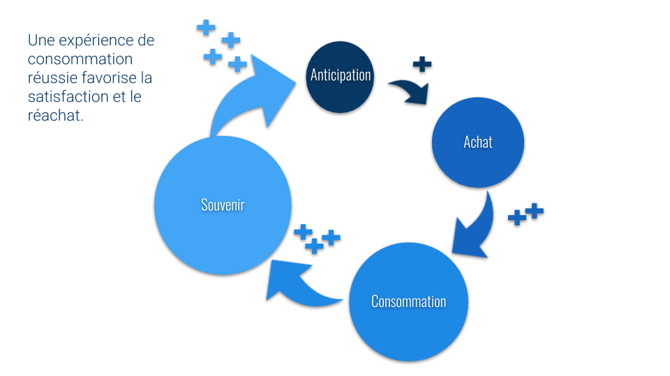 L'expérience client et la création de valeur