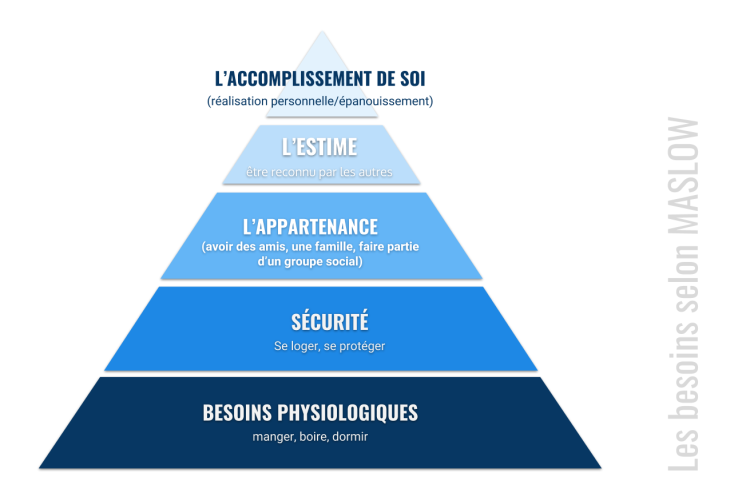 besoins maslow (2)