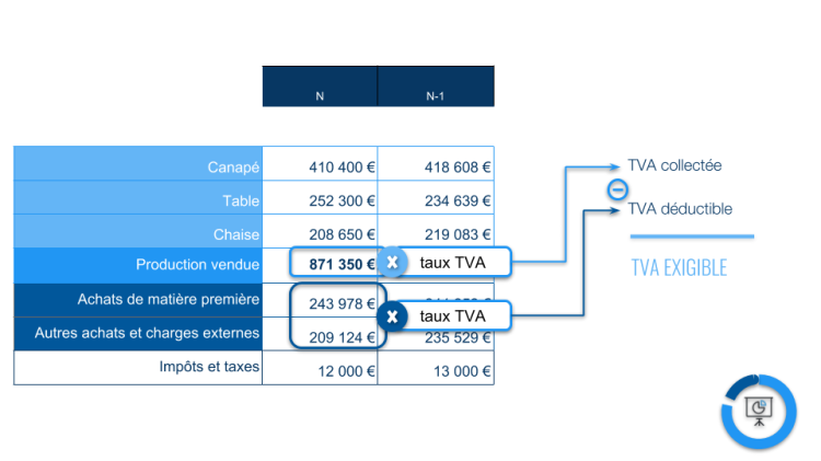 calcul TVA