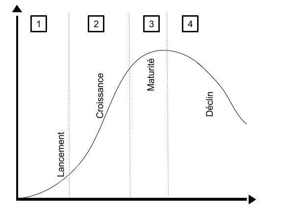 cycle de vie produit (1)