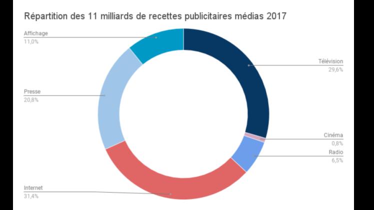 investissements média