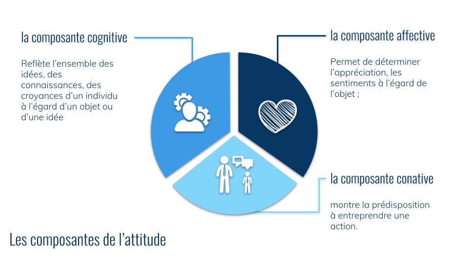 Les composantes de l_attitude (1)
