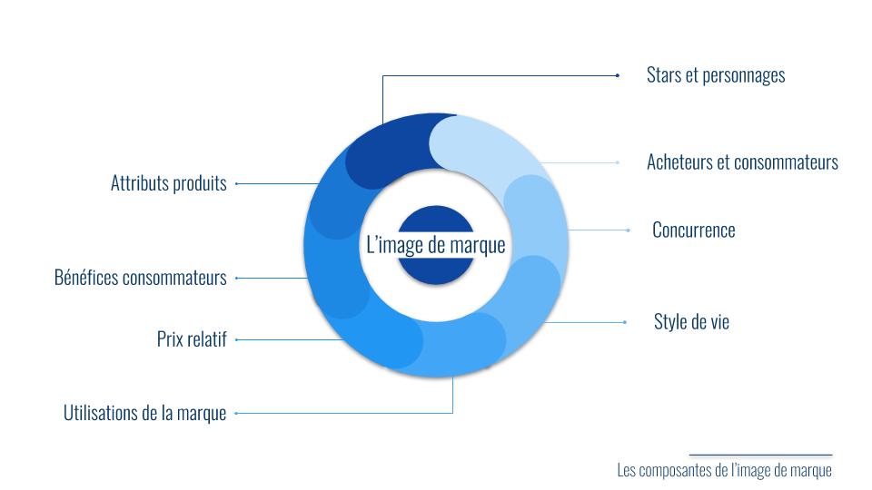 Les composantes de l_image de marque