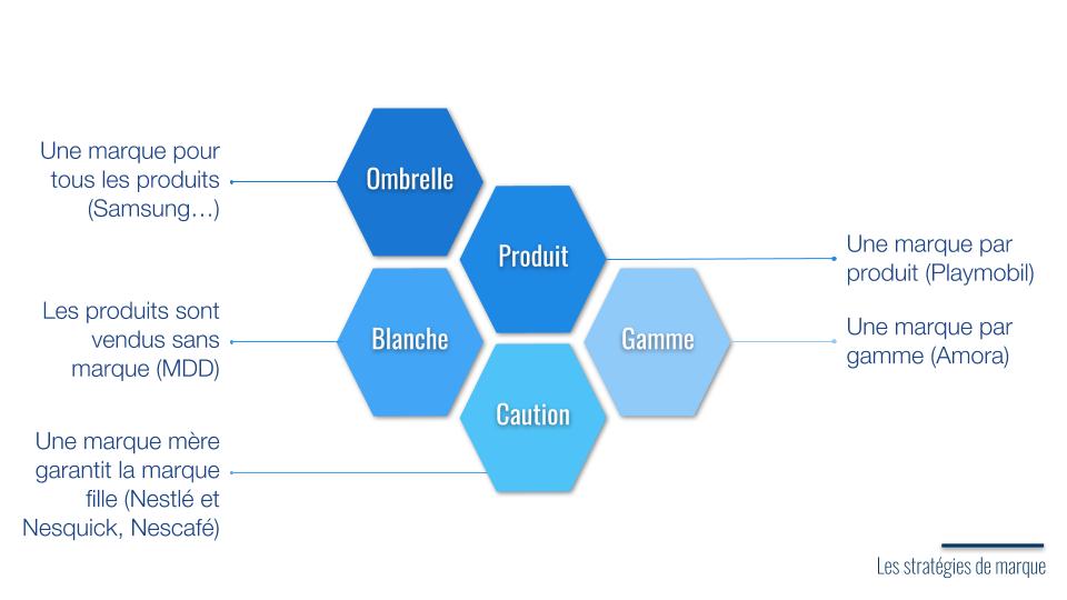 les strategies de marque