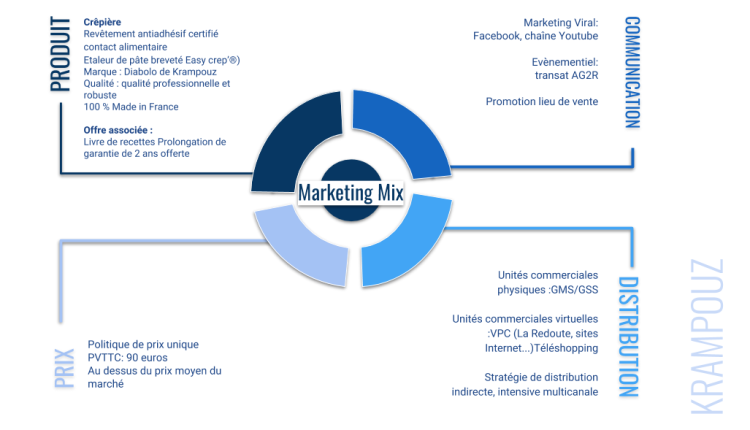 marketing mix krampouz