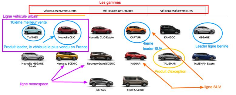 Renault FRANCE l Constructeur automobile