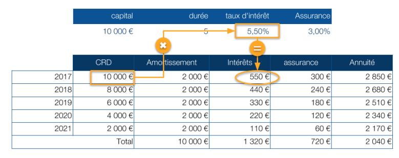 annuitecc81-calcul-des-intecc81recc82ts.png