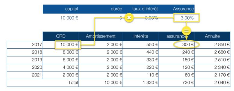 calcul-assurance-proportionnelle.png
