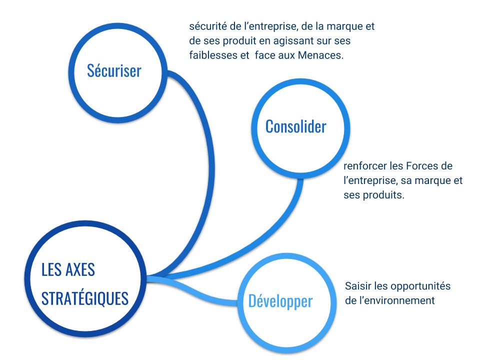 Copie de axes stratégiques