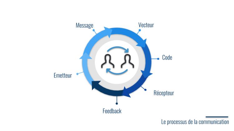 Le processus de la communication