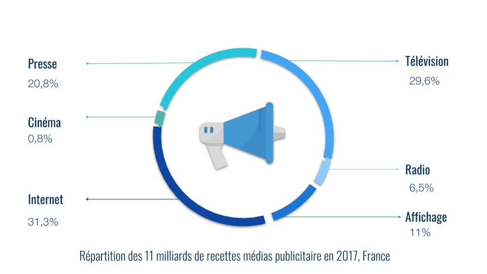 Répartition des 11 milliards de recettes médias publicitaire en 2017, France