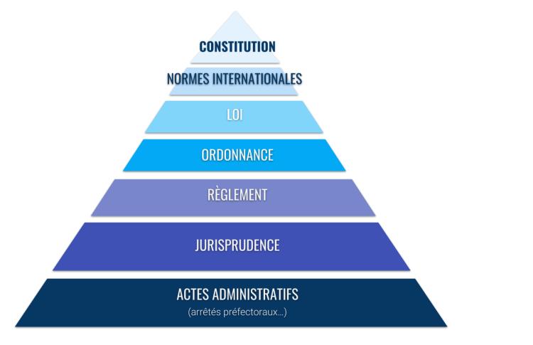 hiérarchie des sources de droit