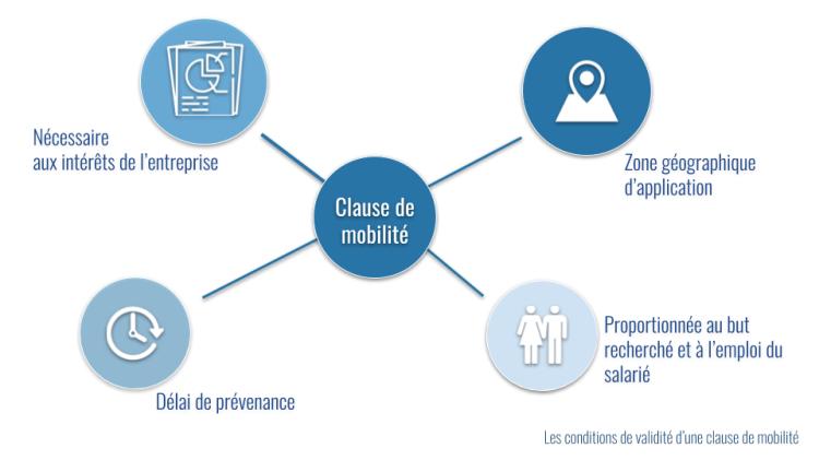 validité clause mobilité (1)