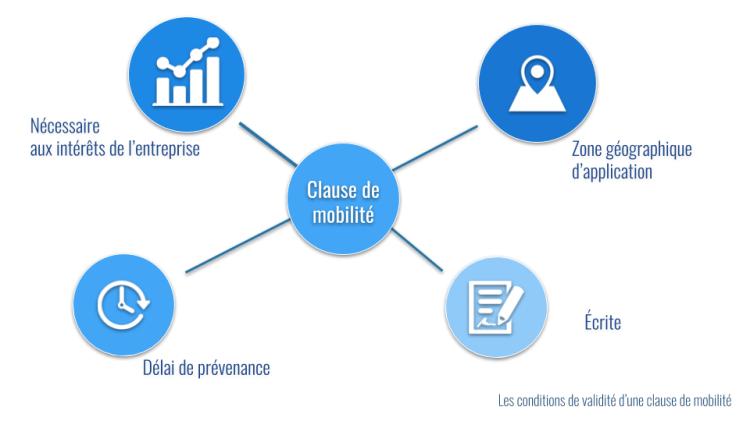 validité clause mobilité (2)